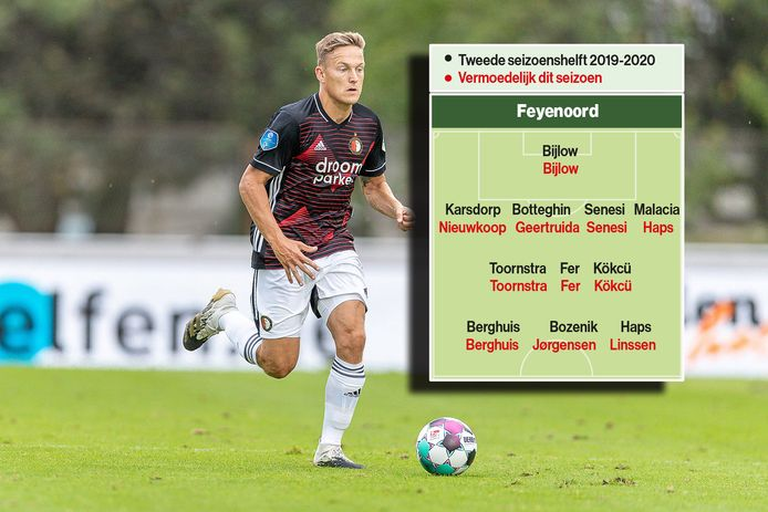 De opstelling van Feyenoord vergeleken met die van afgelopen seizoen.