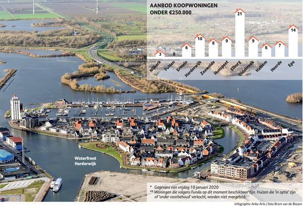 Er worden in deze regio nog volop woningen gebouwd, zoals in het Waterfront in Harderwijk. Deze prijzen van nieuwbouwhuizen liggen echter te hoog voor starters.