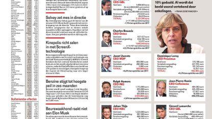 Bel20-topman verdient gemiddeld 1,8 miljoen euro