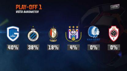 Play-off 1-barometer: Anderlecht nog niet helemaal afgeschreven