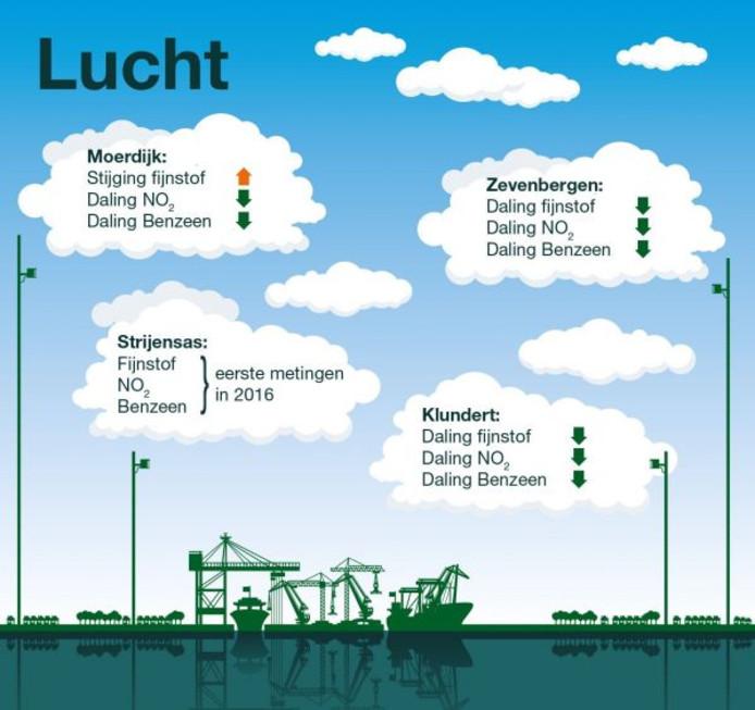 Onderzoek Lucht Bij Haven En Industrieterrein Moerdijk