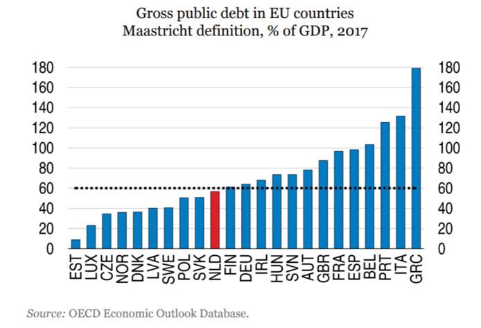 De OESO brengt de staatsschuld van Nederland, in vergelijking met andere landen, in beeld.