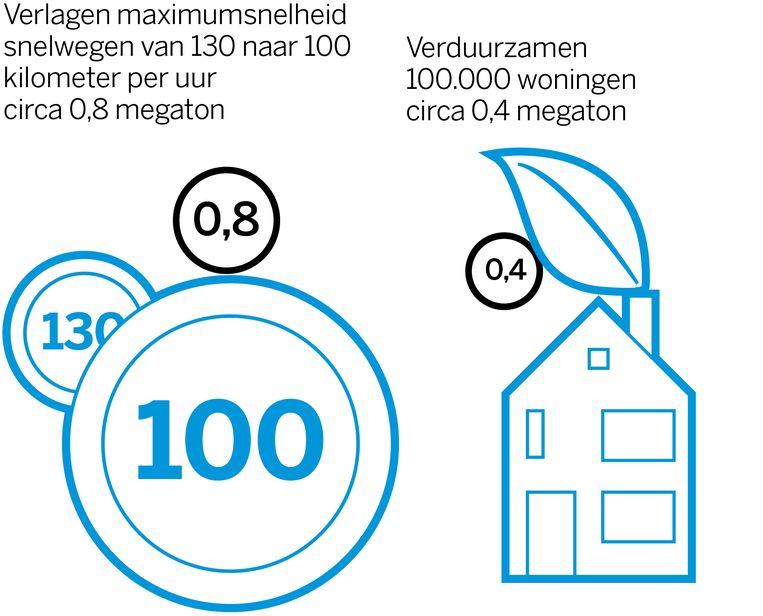 De CO2-besparing in megaton bij het verlagen van de maximumsnelheid en het verduurzamen van woningen.  Beeld Volkskrant