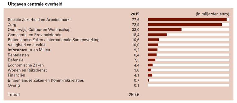 Uitgaven van de centrale overheid. Beeld TweedeKamer.nl