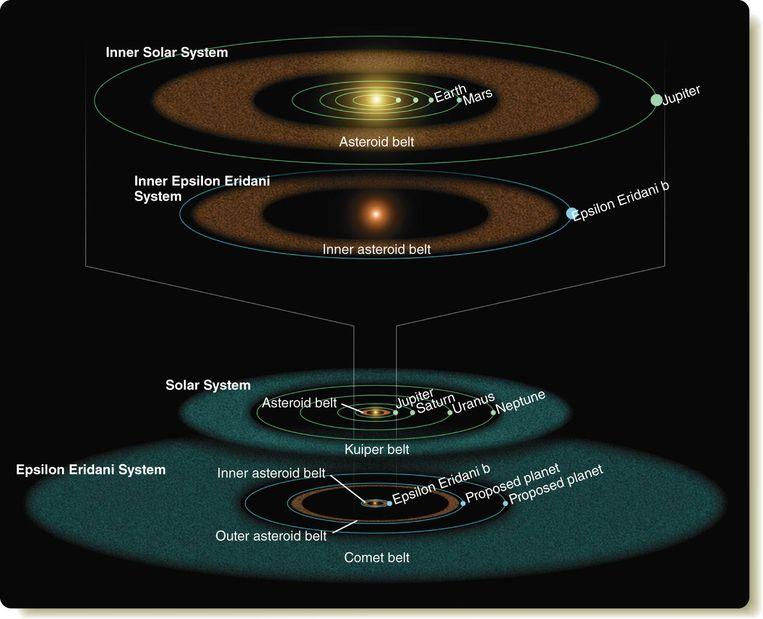 De binnen- en buitenkant van ons zonnesysteem vergeleken met die van het Epsilon Eridani systeem.