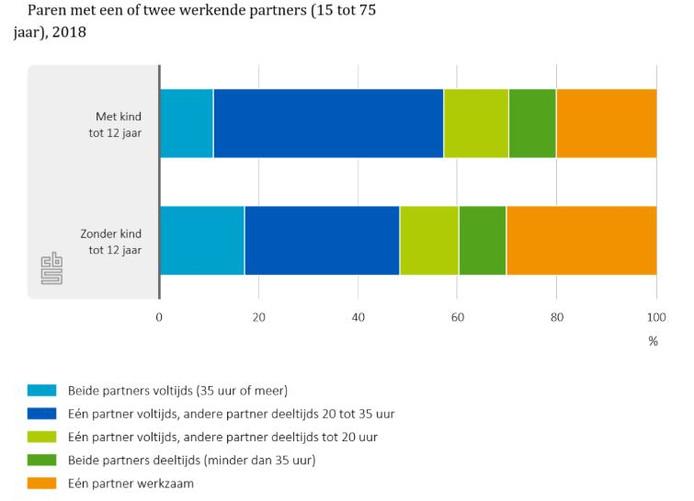 Van de paren zonder kinderen zijn er relatief veel waarin er een partner werkzaam is en de andere niet (het oranje deel in de grafiek).