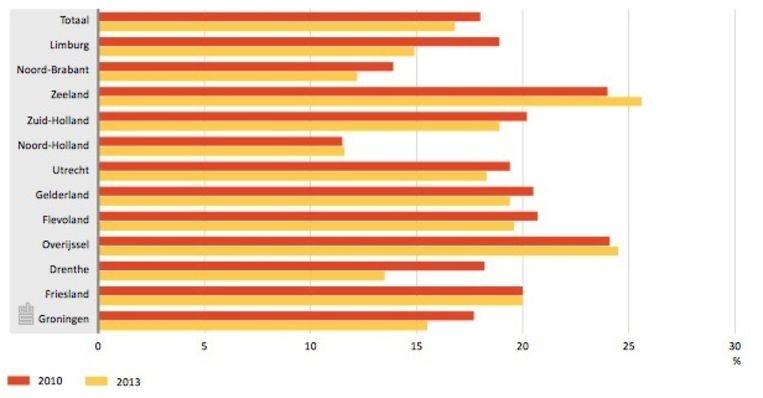 De toe- en afnames in regelmatig kerkbezoek (minstens één keer per maand) tussen 2010 en 2013, per provincie. Beeld CBS
