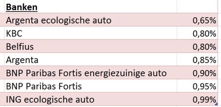 Goedkoopste autoleningen banken januari 2019