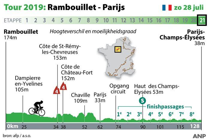 2019-07-01 13:48:26 Profiel Touretappe 21 Rambouillet - Parijs zondag 21 juli. ANP INFOGRAPHICS