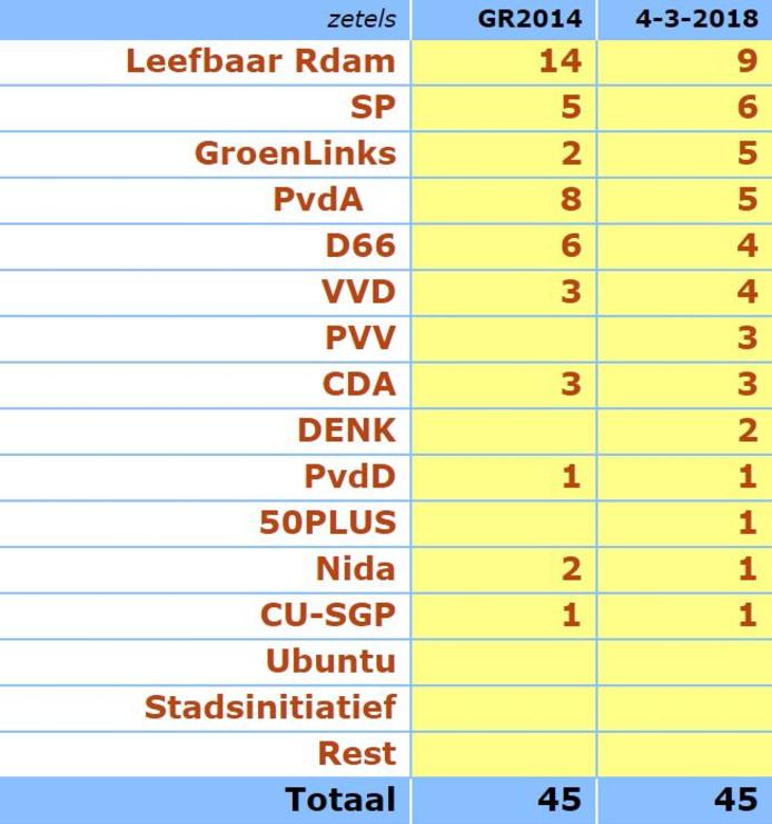 Volgens de peiling van Maurice de Hond zou Leefbaar Rotterdam, als er nu verkiezingen zouden zijn, de grootste partij blijven in Rotterdam. De SP zou de tweede partij worden.