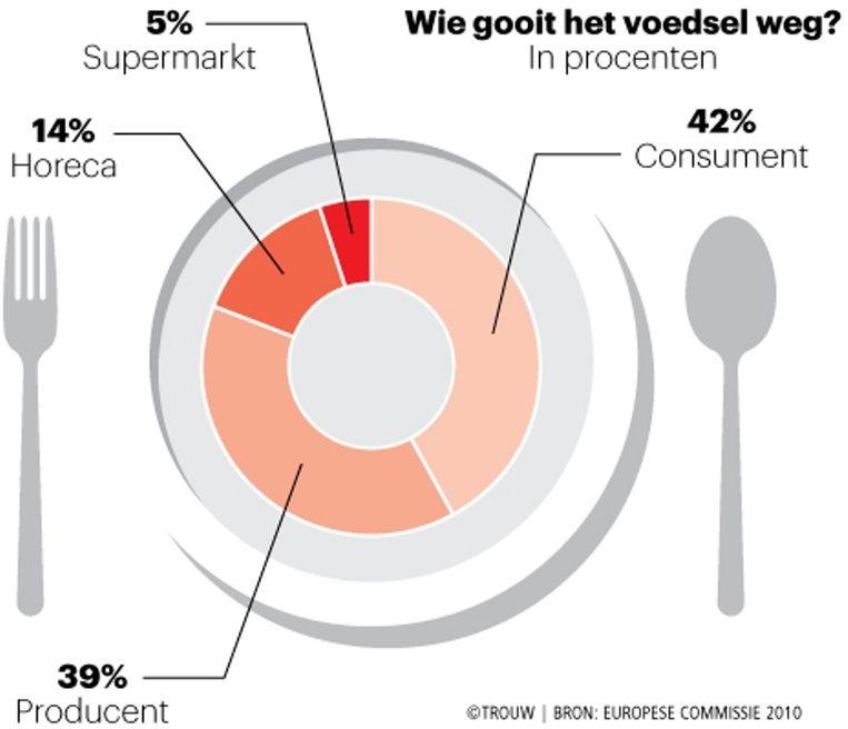 Supermarkten zijn verantwoordelijk voor slechts 5 procent van de totale voedselverspilling. Beeld Trouw