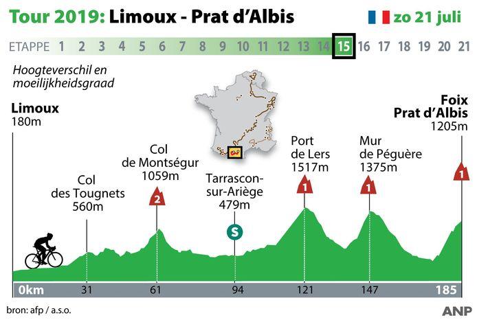 Profiel Touretappe 15: Limoux - Prat d'Albis