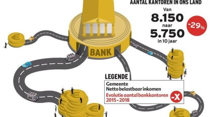 Banken blijven waar het geld zit