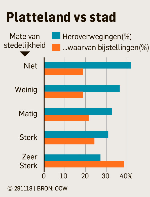 In de stad daalt het percentage heroverwegingen, maar stijgt het aandeel bijstellingen ervan.