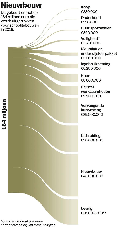 Bron: gemeente Amsterdam Beeld Jet de Nies / Het Parool