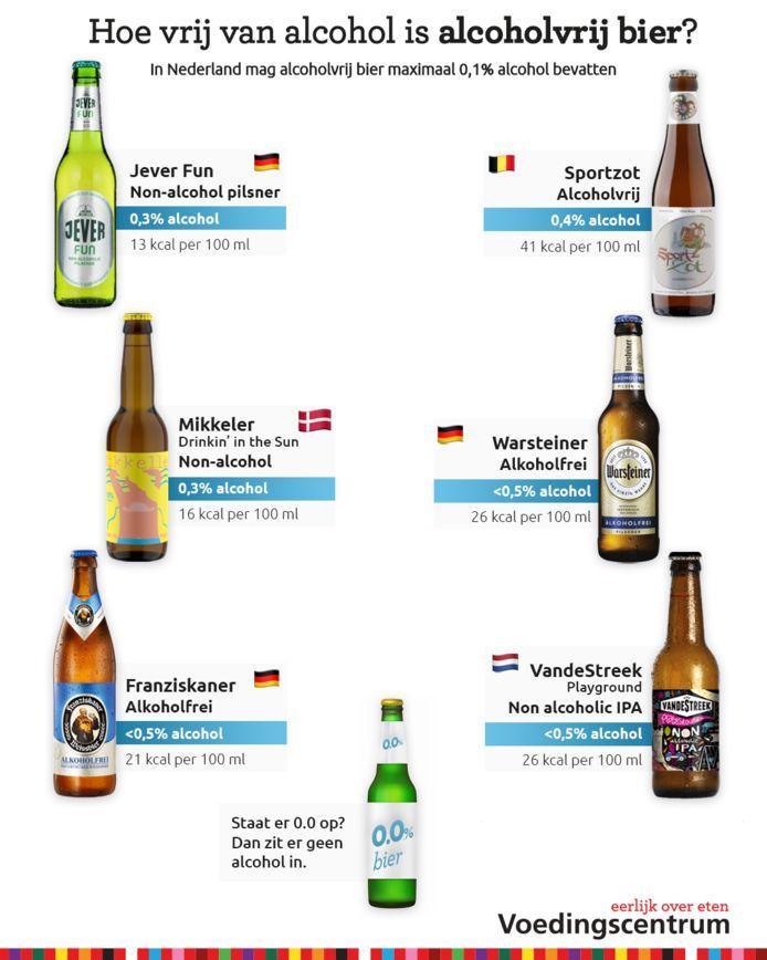 Echt zonder alcohol? Hier zie je het werkelijke percentage in biertjes.