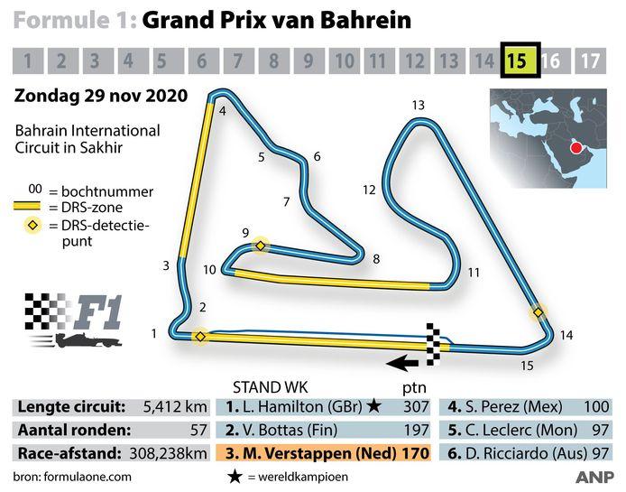Het circuit van Sakhir.