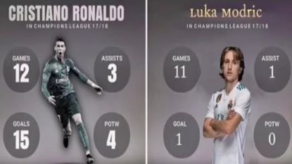 """Juve-trainer Allegri: """"Normaal dat Ronaldo woedend is."""" Ook manager van 'CR7' kan er niet bij dat Modric verkozen werd tot 'Speler van het Jaar'"""