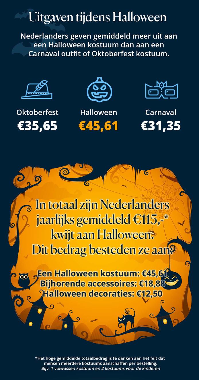 Uit Eten Met Halloween.Heel Holland Houdt Van Halloween Binnenland Ad Nl