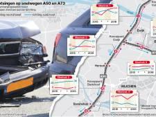 Elke werkdag één auto van A50 of A73 in Maas en Waal afslepen