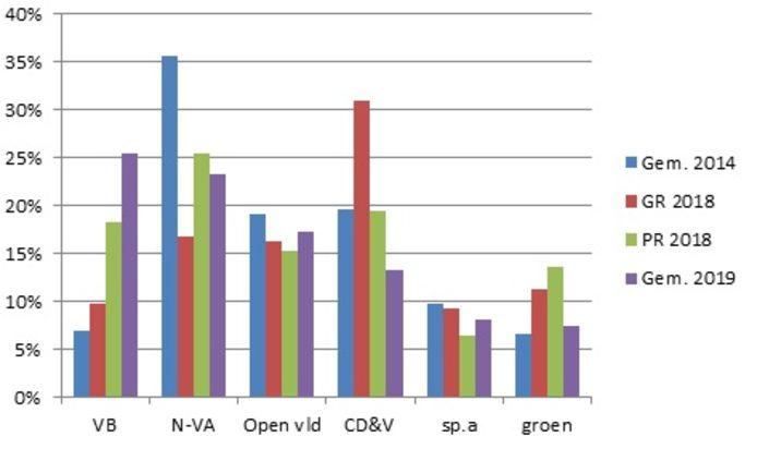 Evolutie verkiezingsresultaten 2014 - 2018 - 2019 in Lede.