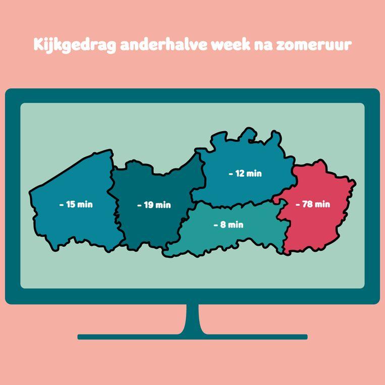 Het kijkgedrag per provincie na anderhalve week zomeruur blijkens de data van Telenet.