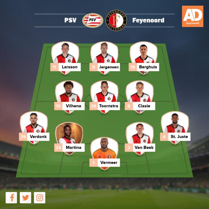 Verwachte opstelling Feyenoord