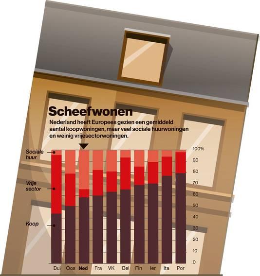 Nederland heeft Europees gezien een gemiddeld aantal koopwoningen, maar veel sociale huurwoningen en weinig vrije sector woningen.