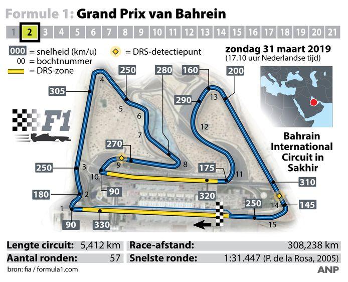 Het circuit van Bahrein.