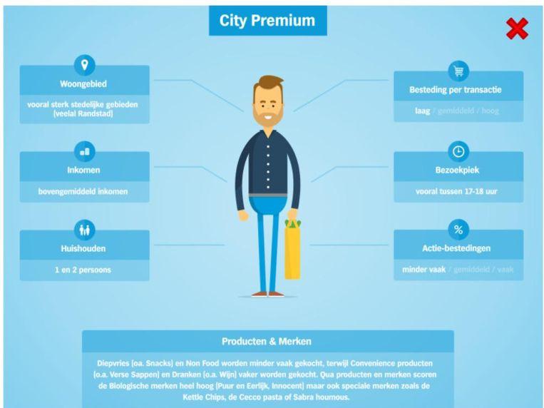 De 'City Premium'-klant van Albert Heijn. Beeld
