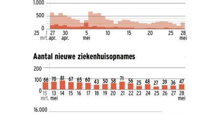 Elk uur sterft nog meer dan één Belg aan corona