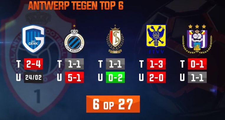 De resultaten van Antwerp tegen de top-zes.
