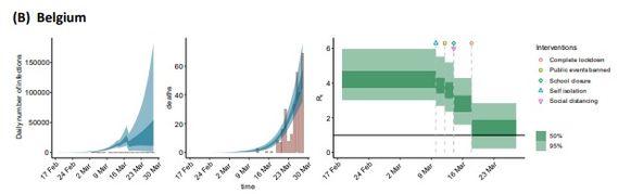 De linkse grafiek toont het dagelijkse aantal infecties: de bruine balken zijn de effectief gerapporteerde cijfers, de blauwe banden de voorspelde. In donkerblauw is het betrouwbaarheidsinterval 50 procent, in lichtblauw 95 procent. De middelste grafiek werkt volgens hetzelfde principe maar dan voor de overlijdens. Rechts zie je een voorstelling van het reproductiecijfer Rt. In donkergroen is het betrouwbaarheidsinterval 50 procent, in lichtgroen 95 procent. Na elke genomen maatregel zie je het aantal mensen dat een besmet persoon aansteekt, omlaag gaan.