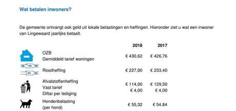 Lokale lasten omlaag in Lingewaard