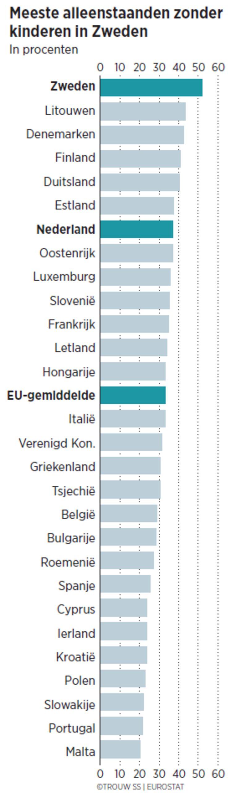 null Beeld Eurostat