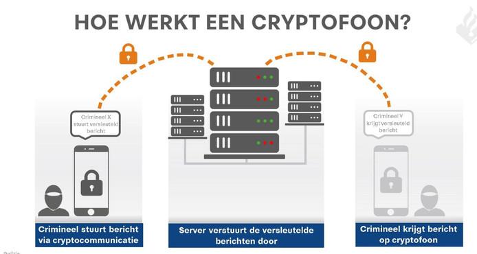 Hoe werkt een cryptofoon?