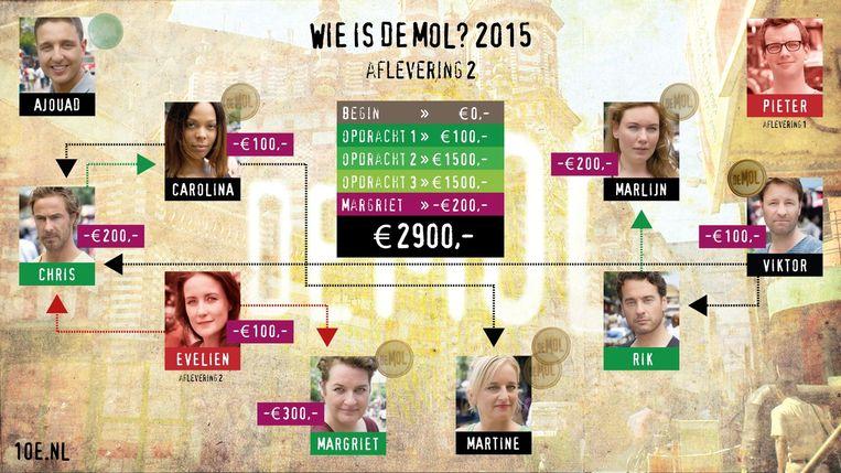 null Beeld Martine de Jong