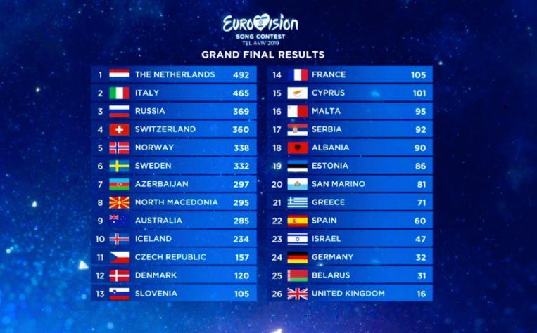 Uitslag Songfestival 2019. Beeld Eurovisie
