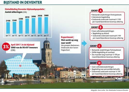 De ontwikkeling van de Deventer bijstandspopulatie.