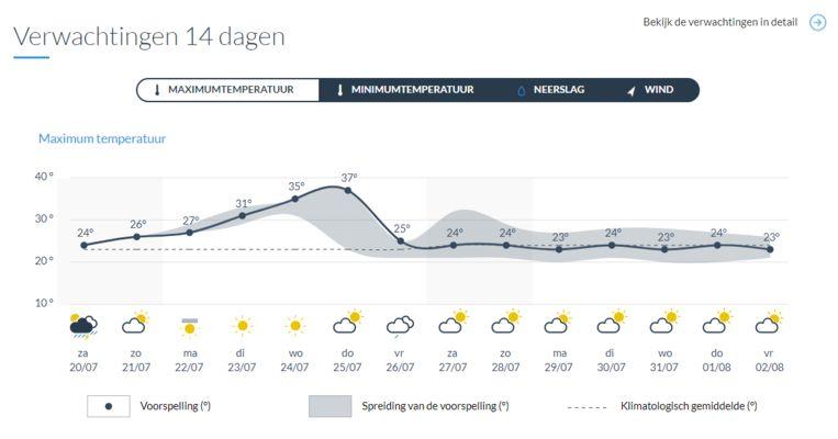 Het weer gaat in stijgende lijn tot donderdag.
