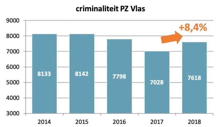 Criminaliteit in Kortrijk met 8,4 procent gestegen, vooral fietsdiefstallen en diefstallen met geweld nemen toe