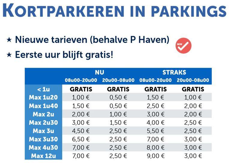 kortparkeren in parkings achter slagboom (behalve parking Haven): huidige en nieuwe tarieven
