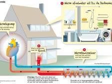 Warm huis in Mook dankzij 'rioolverwarming'?
