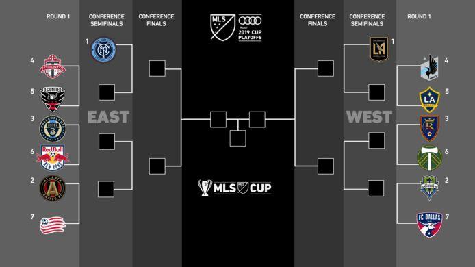 Het speelschema van de playoffs voor de MLS.