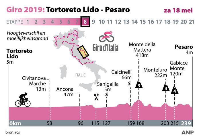 Profiel etappe 8 Ronde van Italië, zaterdag 18 mei. ANP INFOGRAPHICS