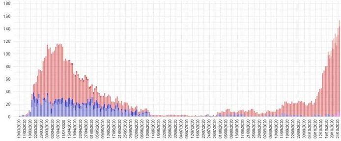 Les indicateurs rouges représentent le nombre de patients Covid hospitalisés au CHR de la Citadelle depuis le début de l'épidémie: la seconde vague grimpe très vite et plus haut qu'en mars dernier.