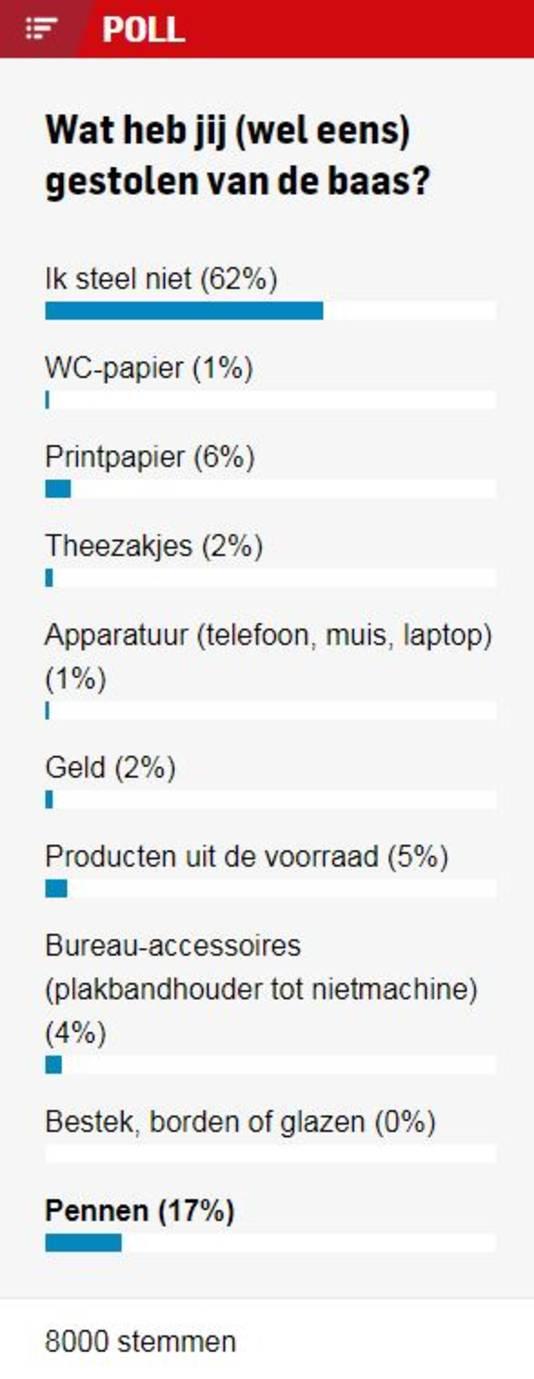 De top 3: pennen, printpapier en producten uit de voorraad.