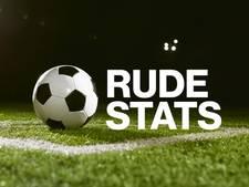 Rogier Veenstra heeft zijn 4-goals-zonder-zege-duel gehad