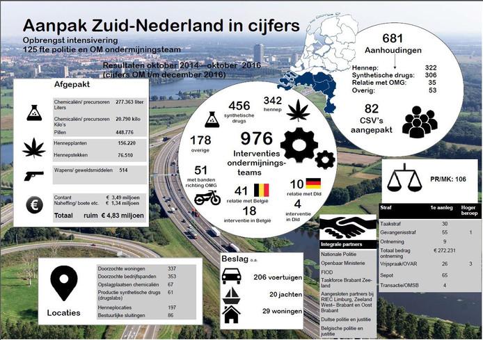 Aanpak Politie Zuid-Nederland in cijfers.