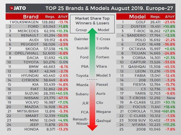 bestverkochte automodellen en -merken in augustus 2019 in de EU